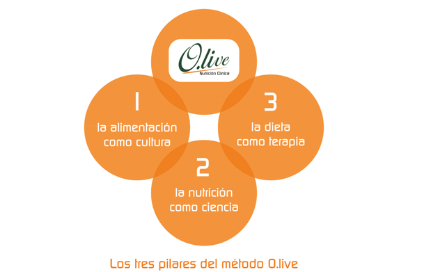 Plan Dietético personalizado Olive